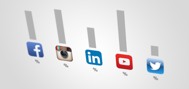 Benefits of social media marketing 2013